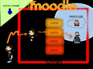 moodleaspectosgenerales
